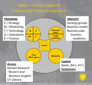 value-creation-venture-lub-group
